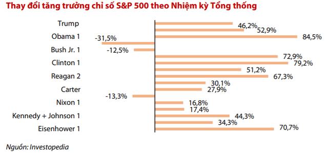 """VDSC: """"Trong dài hạn, thị trường chứng khoán sẽ không quá bi quan bất kể kết quả cuộc bầu cử tổng thống Mỹ"""" - Ảnh 1."""
