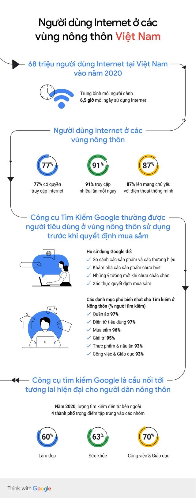 [Infographic] Người tiêu dùng tìm cách mới để mua hàng trực tuyến tại nhà - Ảnh 3.
