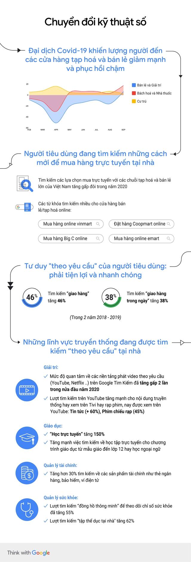 [Infographic] Người tiêu dùng tìm cách mới để mua hàng trực tuyến tại nhà - Ảnh 1.
