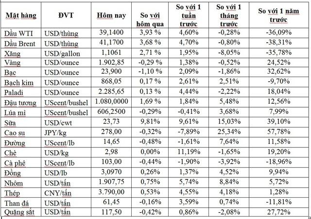 Thị trường ngày 5/11: Giá dầu bật tăng mạnh gần 4%, cao su lao dốc mất gần 9% - Ảnh 1.