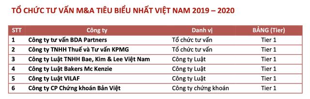 Dự kiến giá trị M&A năm 2020 tại Việt Nam giảm gần 50% so với năm trước vì Covid-19, Masan dẫn đầu các thương vụ M&A của năm - Ảnh 4.
