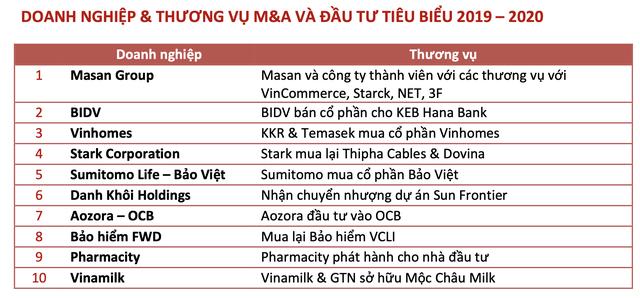 Dự kiến giá trị M&A năm 2020 tại Việt Nam giảm gần 50% so với năm trước vì Covid-19, Masan dẫn đầu các thương vụ M&A của năm - Ảnh 3.