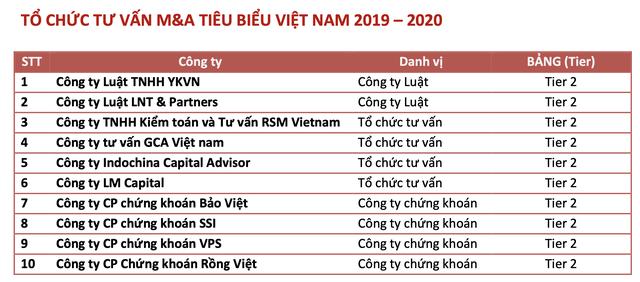 Dự kiến giá trị M&A năm 2020 tại Việt Nam giảm gần 50% so với năm trước vì Covid-19, Masan dẫn đầu các thương vụ M&A của năm - Ảnh 5.
