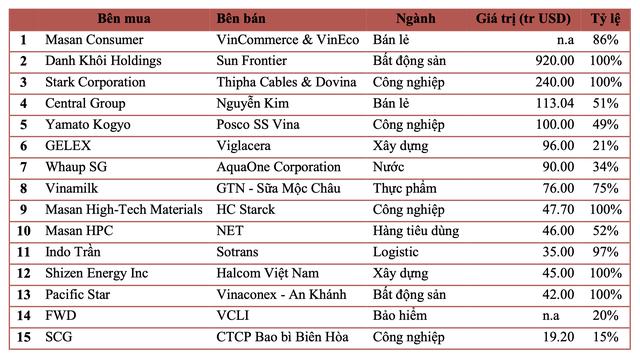 Dự kiến giá trị M&A năm 2020 tại Việt Nam giảm gần 50% so với năm trước vì Covid-19, Masan dẫn đầu các thương vụ M&A của năm - Ảnh 1.