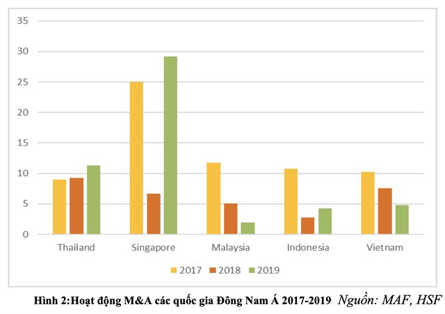 Dự kiến giá trị M&A năm 2020 tại Việt Nam giảm gần 50% so với năm trước vì Covid-19, Masan dẫn đầu các thương vụ M&A của năm - Ảnh 2.