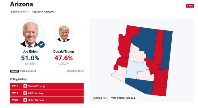 [Cập nhật] Ông Biden thu hẹp khoảng cách ở Pennsylvania và Georgia, ông Trump bắt đầu cuộc chiến pháp lý - Ảnh 1.