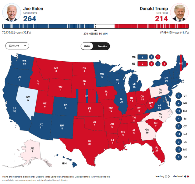 [Cập nhật] Thắng ở Michigan, ông Biden đã có 264 phiếu đại cử tri - Ảnh 2.