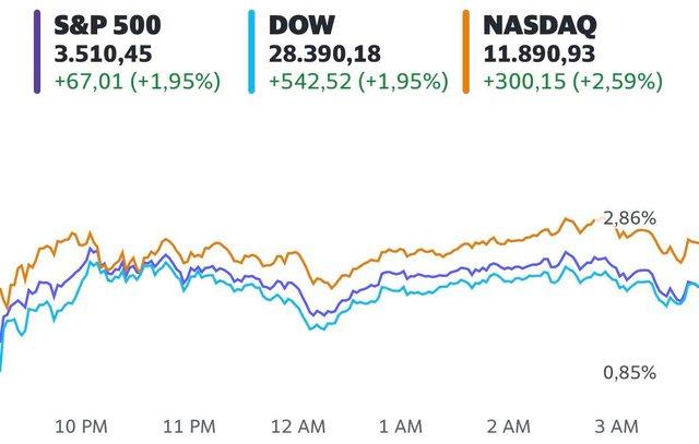 Nhà đầu tư hồi hộp chờ đợi kết quả bầu cử, Dow Jones tăng hơn 500 điểm, sắp ghi nhận tuần khởi sắc nhất kể từ tháng 4 - Ảnh 1.