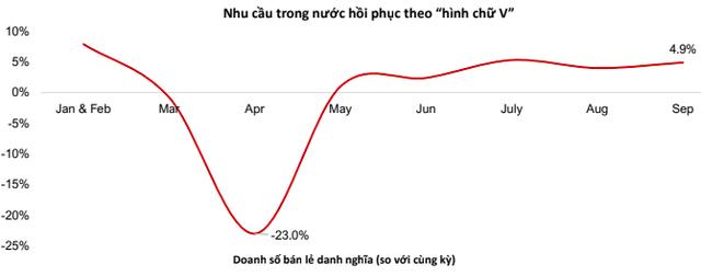 VinaCapital: Dòng tiền ngoại sẽ sớm quay về Việt Nam, trong dài hạn kỳ vọng hút thêm dòng tiền từ các nhà đầu tư tổ chức lớn - Ảnh 1.