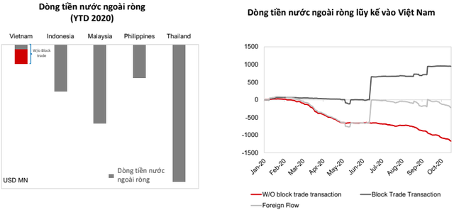 VinaCapital: Dòng tiền ngoại sẽ sớm quay về Việt Nam, trong dài hạn kỳ vọng hút thêm dòng tiền từ các nhà đầu tư tổ chức lớn - Ảnh 2.