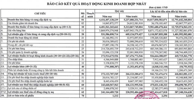 Thuỷ sản Minh Phú (MPC) báo lãi tăng 23% sau 9 tháng, đạt hơn 477 tỷ đồng - Ảnh 1.