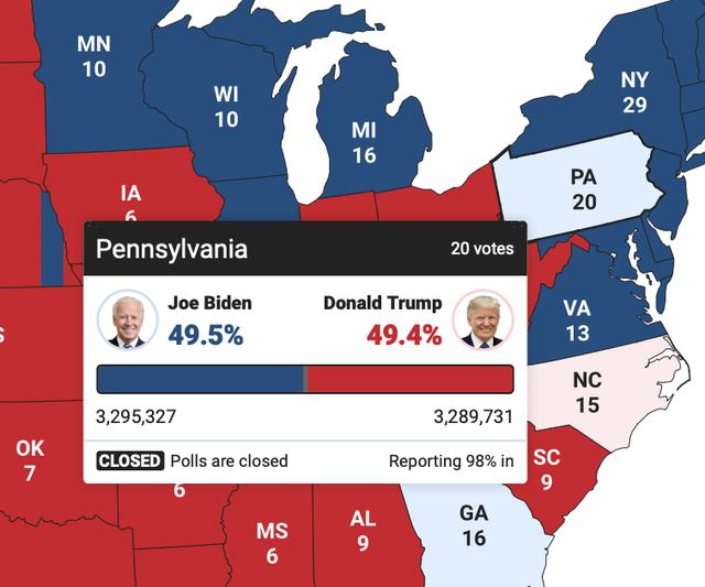 [Cập nhật] Ông Biden bất ngờ vượt lên dẫn trước ở Pennsylvania với 5.587 phiếu - Ảnh 1.