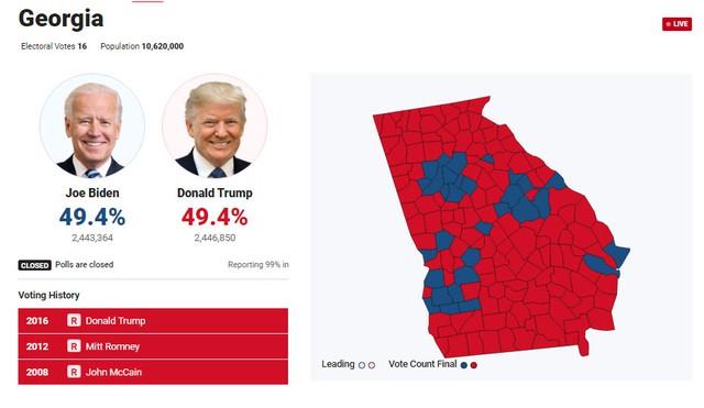 [Cập nhật] Ông Trump chỉ hơn đối thủ chưa tới 4.000 đầu phiếu phổ thông, Georgia có nguy cơ đổi màu - Ảnh 1.