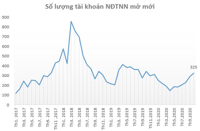 Nhà đầu tư ồ ạt mở mới tài khoản chứng khoán trong tháng 10, cao nhất trong vòng 6 tháng - Ảnh 2.