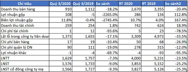 VEAM: Khoản thu từ Honda, Toyota, Ford sụt giảm, lãi sau thuế 9 tháng 2020 đạt hơn 3.850 tỷ đồng, giảm 25% cùng kỳ năm trước - Ảnh 1.