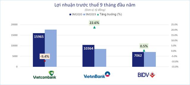 So găng 3 ông lớn ngân hàng Vietcombank, VietinBank, BIDV - Ảnh 1.