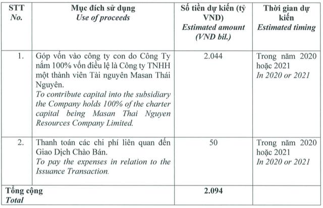 Masan bán 10% vốn công ty khoáng sản cho Mitsubishi: Tổng giá trị thu về 2.094 tỷ đồng, phí giao dịch 50 tỷ đồng - Ảnh 1.