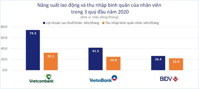 So găng 3 ông lớn ngân hàng Vietcombank, VietinBank, BIDV - Ảnh 4.