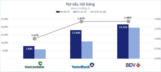 So găng 3 ông lớn ngân hàng Vietcombank, VietinBank, BIDV - Ảnh 3.