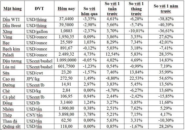 Thị trường ngày 7/11: Giá dầu lao dốc xuống dưới 40 USD/thùng trong khi sắt, thép, đồng, cao su tăng mạnh - Ảnh 1.