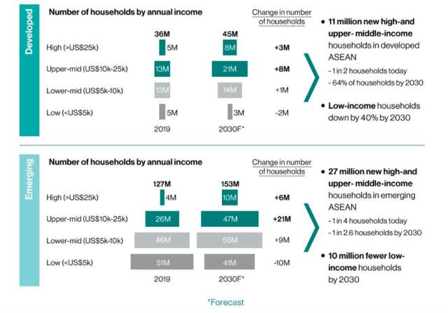 Dự kiến Việt Nam đạt mức tăng thu nhập bình quân cao nhất trong các nền kinh tế mới nổi của ASEAN - Ảnh 1.