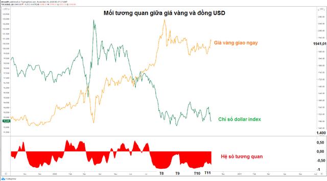 Bầu cử Mỹ khiến vàng và USD ngày càng thêm xa cách - Ảnh 1.