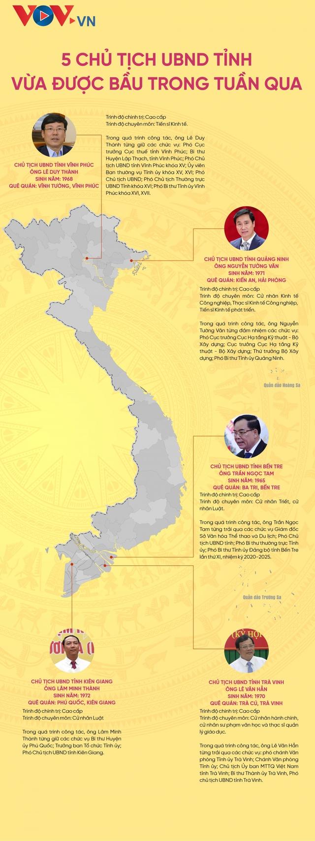 Chân dung 5 Chủ tịch UBND tỉnh được bầu trong tuần  - Ảnh 1.