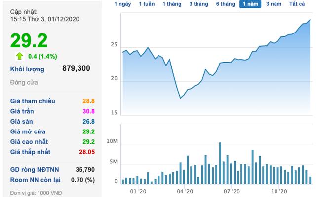Nam Long (NLG) thâu tóm trọn 100% dự án của Keppel, cổ phiếu trên đà tăng mạnh - Ảnh 1.