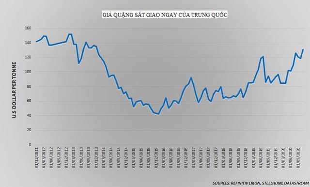 Thị trường ngày 01/12: Giá đồng cao nhất trong gần 7 năm, dầu, vàng đồng loạt giảm - Ảnh 1.