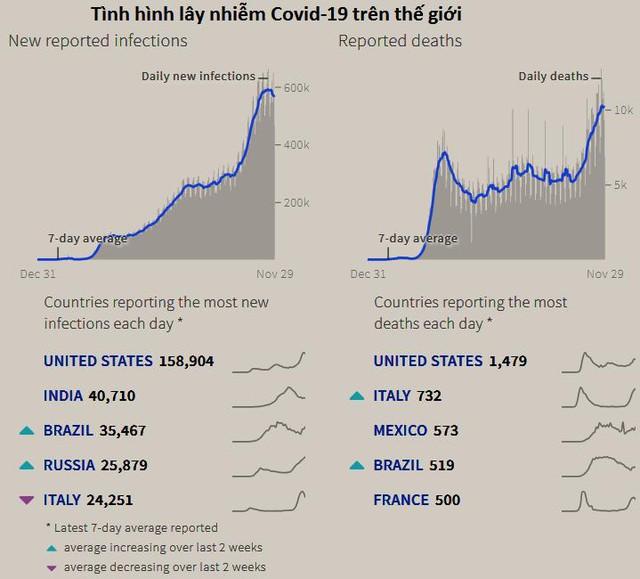 Giá vàng thế giới tăng trở lại, thoát đáy 5 tháng - Ảnh 1.