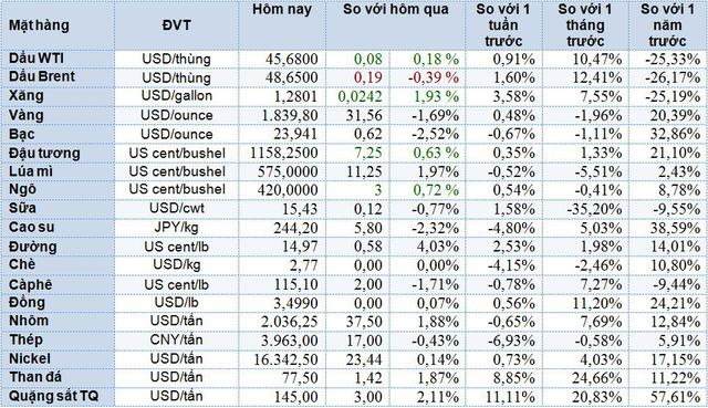 Thị trường ngày 10/12: Giá than tăng vọt lên cao kỷ lục, giá đường cũng tăng mạnh, vàng mất 2% - Ảnh 1.