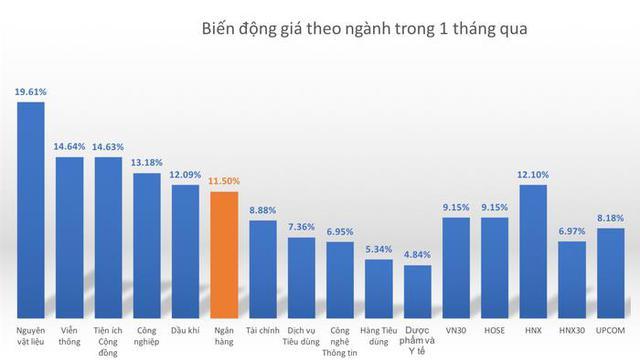 """Ngân hàng ở đâu trên """"bản đồ"""" chứng khoán Việt? - Ảnh 3."""