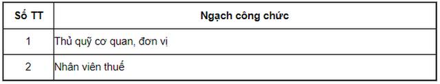 Bảng lương cán bộ, công chức, viên chức năm 2021  - Ảnh 9.