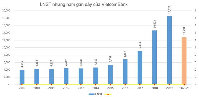 Cổ phiếu Vietcombank lập đỉnh mới trước thềm chia cổ tức, vốn hóa thị trường đạt gần 15,5 tỷ USD - Ảnh 1.