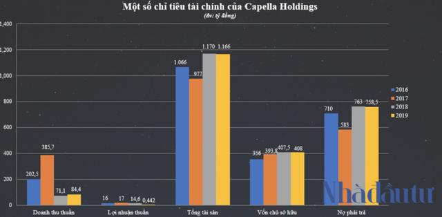 Hệ sinh thái Capella Holdings của đại gia Nguyễn Cao Trí làm ăn ra sao? - Ảnh 2.