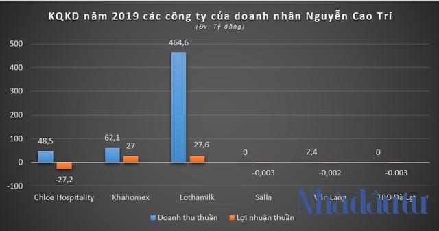 Hệ sinh thái Capella Holdings của đại gia Nguyễn Cao Trí làm ăn ra sao? - Ảnh 3.
