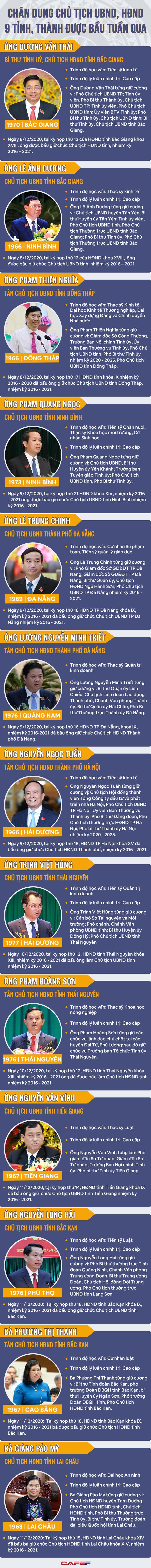 Chân dung Chủ tịch UBND và HĐND 9 tỉnh, thành được bầu tuần qua - Ảnh 1.
