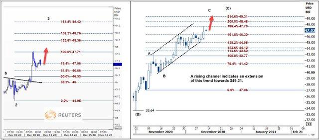 Giá dầu leo dốc 6 tuần liên tiếp, triển vọng sẽ còn tăng nữa - Ảnh 2.