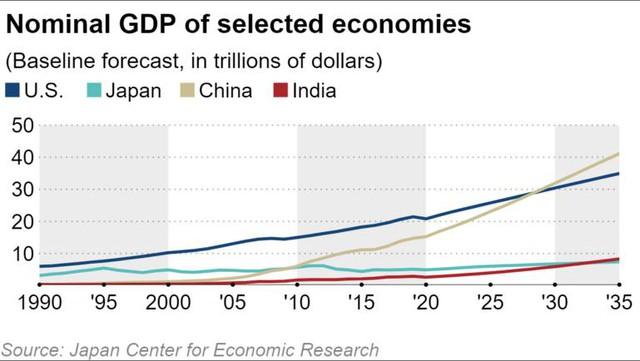 Báo Nhật chỉ ra 2 kịch bản kinh tế Việt Nam: Tăng tốc nhờ xuất khẩu hay giảm tốc do tắc nghẽn thương mại? - Ảnh 1.