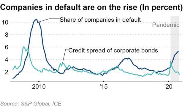 Không chỉ ở Trung Quốc, làn sóng vỡ nợ trái phiếu doanh nghiệp đang lan rộng trên toàn cầu - Ảnh 4.