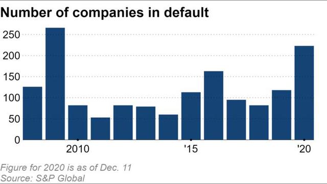 Không chỉ ở Trung Quốc, làn sóng vỡ nợ trái phiếu doanh nghiệp đang lan rộng trên toàn cầu - Ảnh 1.