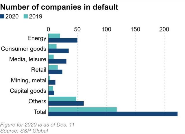 Không chỉ ở Trung Quốc, làn sóng vỡ nợ trái phiếu doanh nghiệp đang lan rộng trên toàn cầu - Ảnh 3.