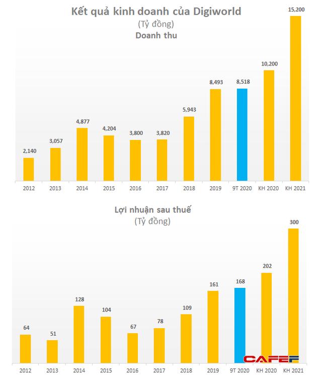 Kỳ vọng doanh số điện thoại và laptop tiếp tục bứt phá, Digiworld đặt mục tiêu 300 tỷ đồng LNST năm 2021 - Ảnh 2.