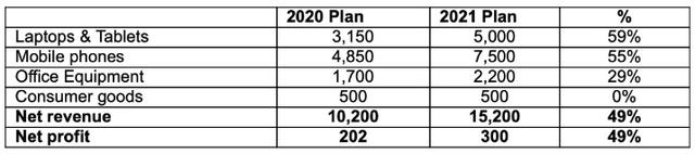 Kỳ vọng doanh số điện thoại và laptop tiếp tục bứt phá, Digiworld đặt mục tiêu 300 tỷ đồng LNST năm 2021 - Ảnh 1.