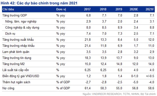 VnDirect dự báo VN-Index có thể lên sát 1.200 điểm trong năm 2021 - Ảnh 1.
