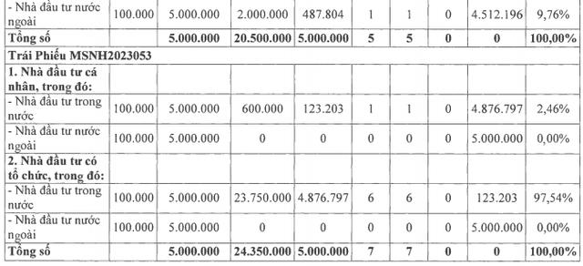 Masan Group (MSN) tiếp tục hút 1.000 tỷ trái phiếu - Ảnh 2.