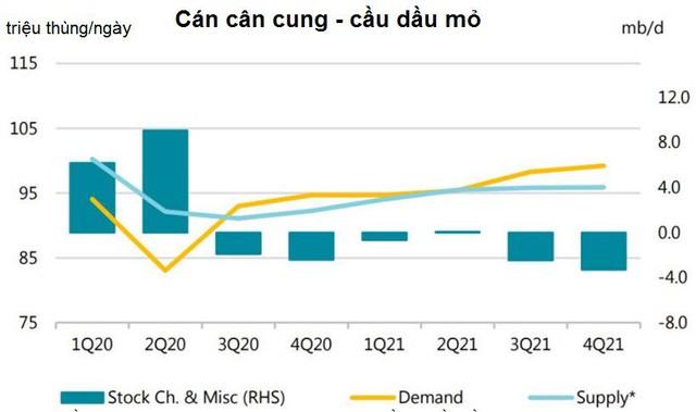 Vắc xin Covid-19 cần vài tháng mới thực sự hiệu quả với thị trường dầu mỏ - Ảnh 1.