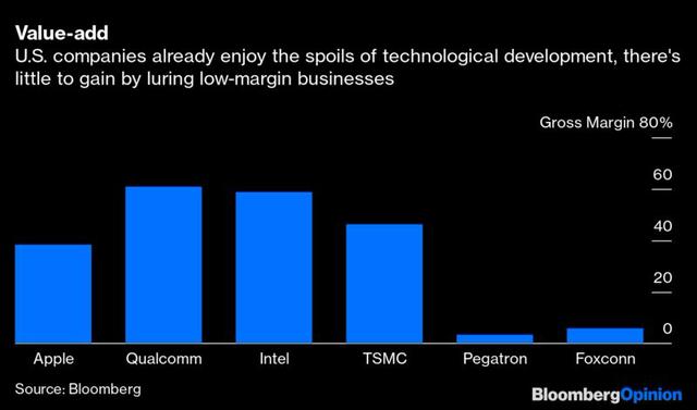 Bloomberg: Khi Foxconn, Pegatron... sang Việt Nam, Mỹ hưởng lợi gì? - Ảnh 1.