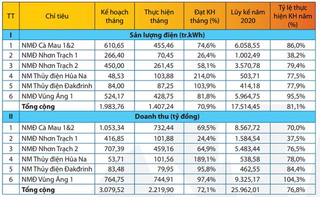 PV Power (POW): Doanh thu 11 tháng giảm 17%, ước đạt 25.962 tỷ đồng - Ảnh 1.