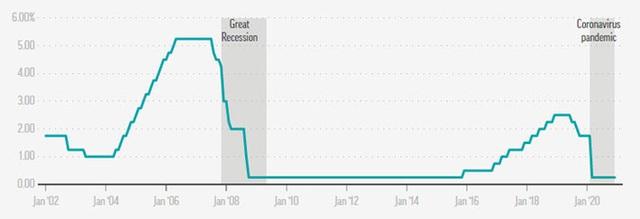 Nhờ vaccine, Fed nâng triển vọng kinh tế Mỹ - Ảnh 1.